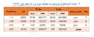 آکادمی گردشگری ایران- آمار گردشگری ورودی ۱۳۹۶